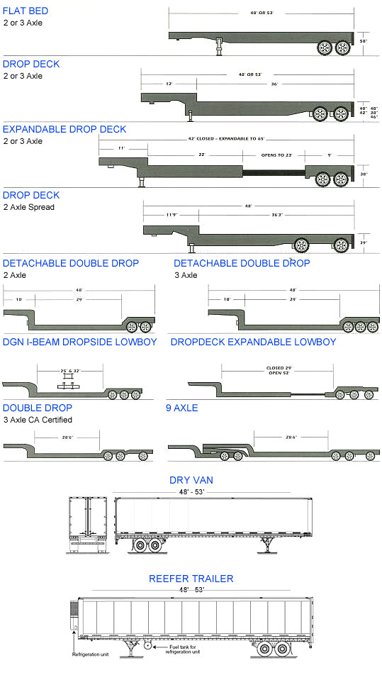 Trailer Selector For Freight Shipping Westervelt Transport